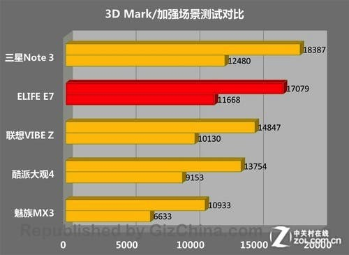 500x365xgionee-elife-e7-3d-mark-comparions.jpg.pagespeed.ic.gfnmi8OanL