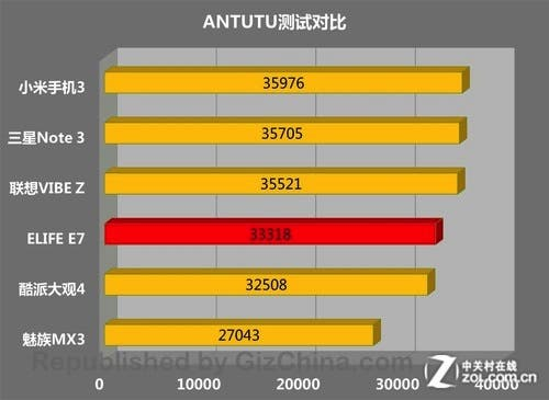 500x365xgionee-elife-e7-antutu-comparison.jpg.pagespeed.ic.PTHk3WNH7b