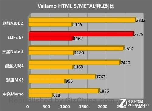 500x365xgionee-elife-e7-vellamo-comparison.jpg.pagespeed.ic.cO-uAOKAxn