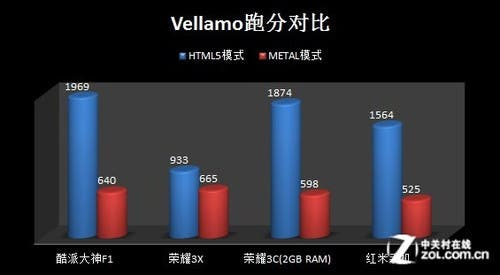 coolpad-halo-f1-vellamo.jpg.pagespeed.ce.75BYQhoS5a
