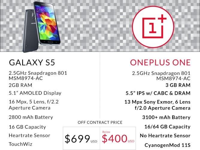 667x500xGalaxy-S5-vs-OnePlus-One.jpg.pagespeed.ic.LePsBFpsoX