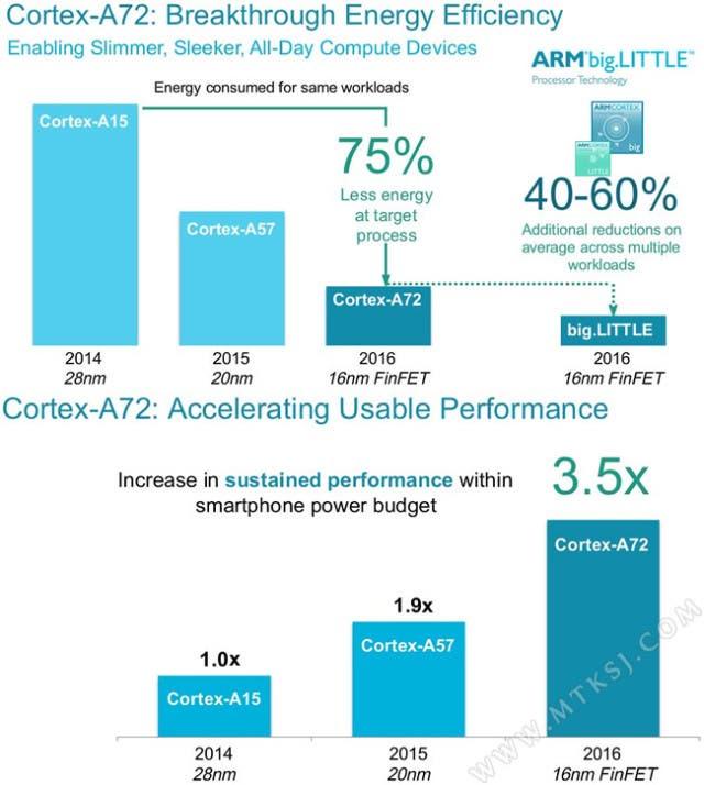 Cortex-a72-1