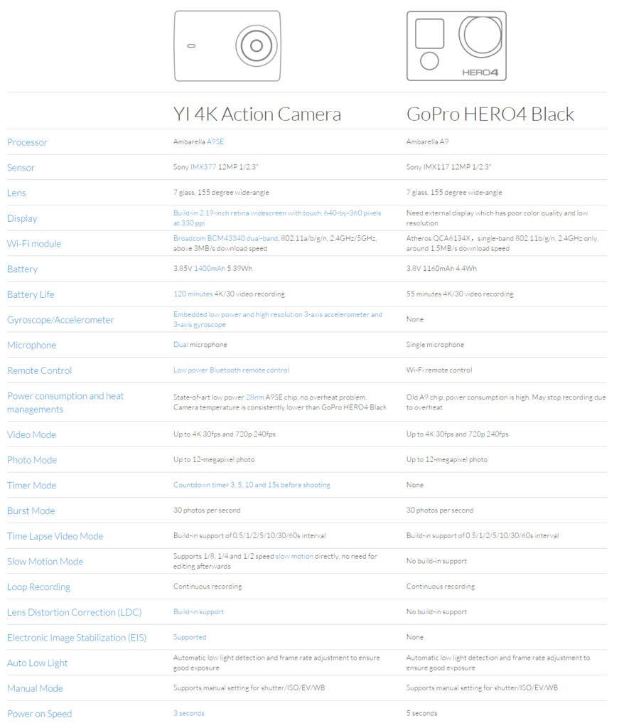 Xiaomi YI 4K Action Camera vs GoPro