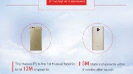 Huawei v roce