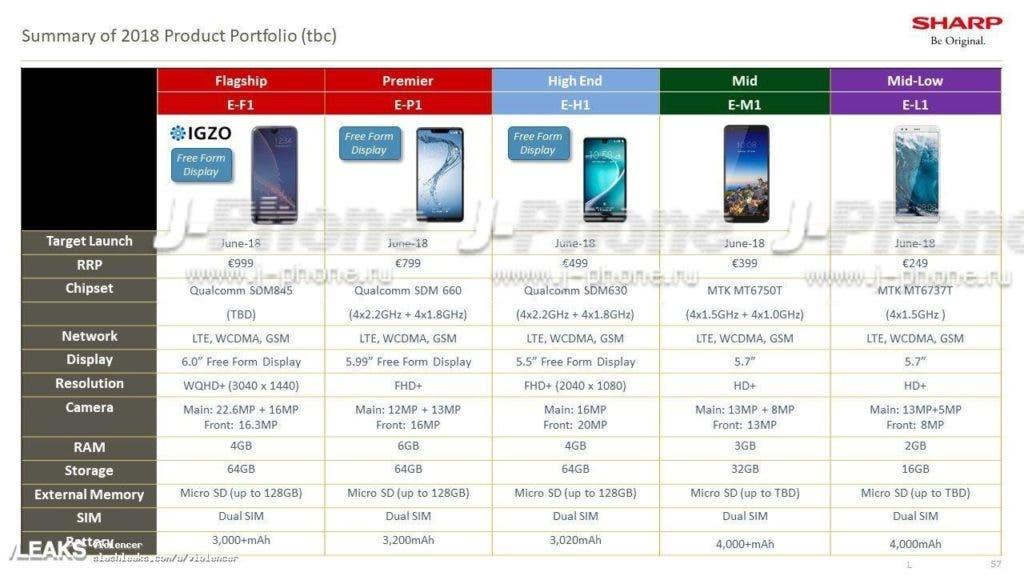 Pět telefonů Sharp