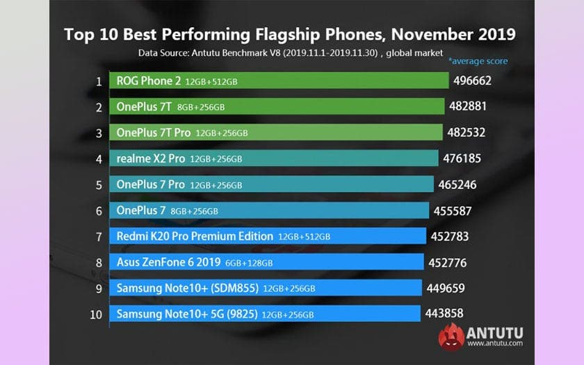 Top 10 Android smartphonů